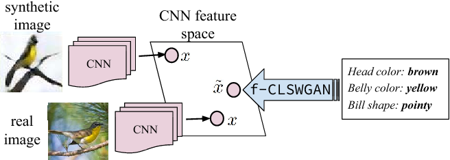 Figure 1 for Feature Generating Networks for Zero-Shot Learning