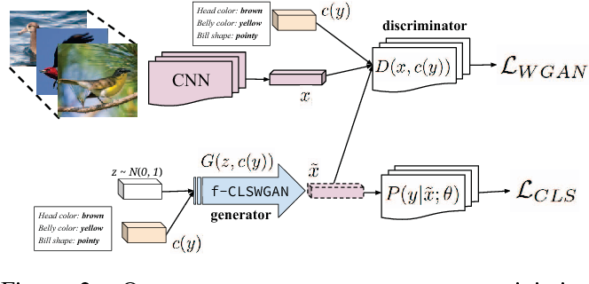 Figure 3 for Feature Generating Networks for Zero-Shot Learning