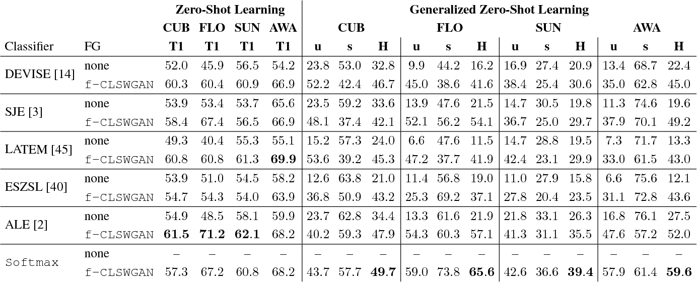 Figure 4 for Feature Generating Networks for Zero-Shot Learning