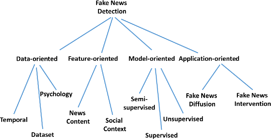 Figure 3 for Fake News Detection on Social Media: A Data Mining Perspective