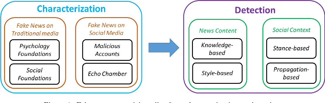 Figure 1 for Fake News Detection on Social Media: A Data Mining Perspective