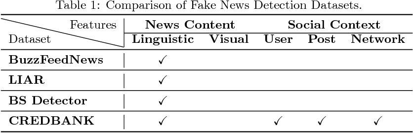 Figure 2 for Fake News Detection on Social Media: A Data Mining Perspective