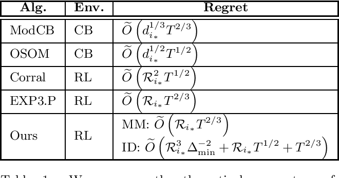 Figure 1 for Online Model Selection for Reinforcement Learning with Function Approximation
