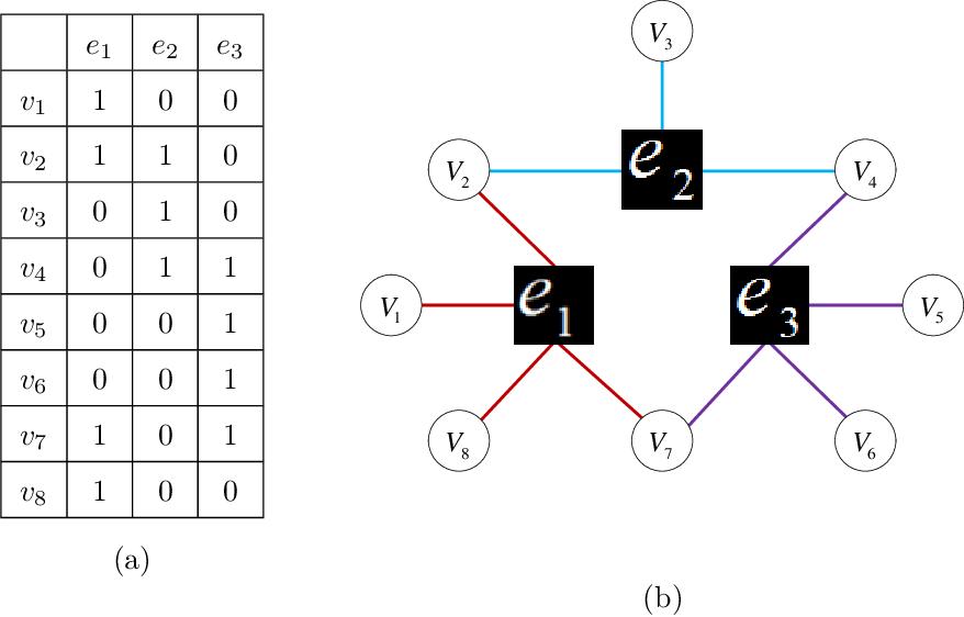 Figure 3 for Hypergraph Modelling for Geometric Model Fitting