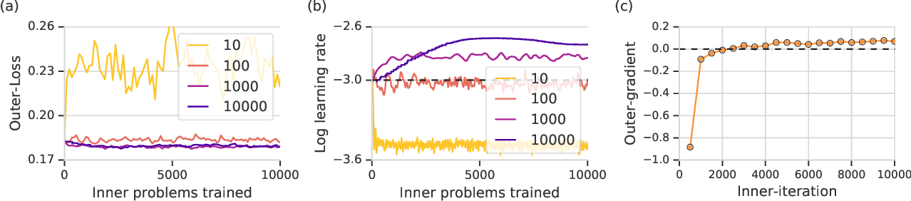 Figure 3 for Learned optimizers that outperform SGD on wall-clock and test loss
