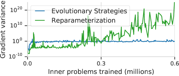 Figure 4 for Learned optimizers that outperform SGD on wall-clock and test loss