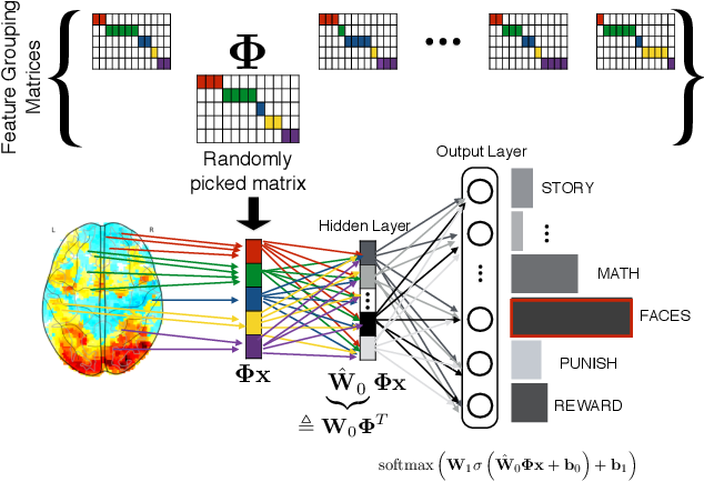 Figure 1 for Using Feature Grouping as a Stochastic Regularizer for High-Dimensional Noisy Data