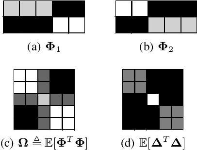 Figure 3 for Using Feature Grouping as a Stochastic Regularizer for High-Dimensional Noisy Data