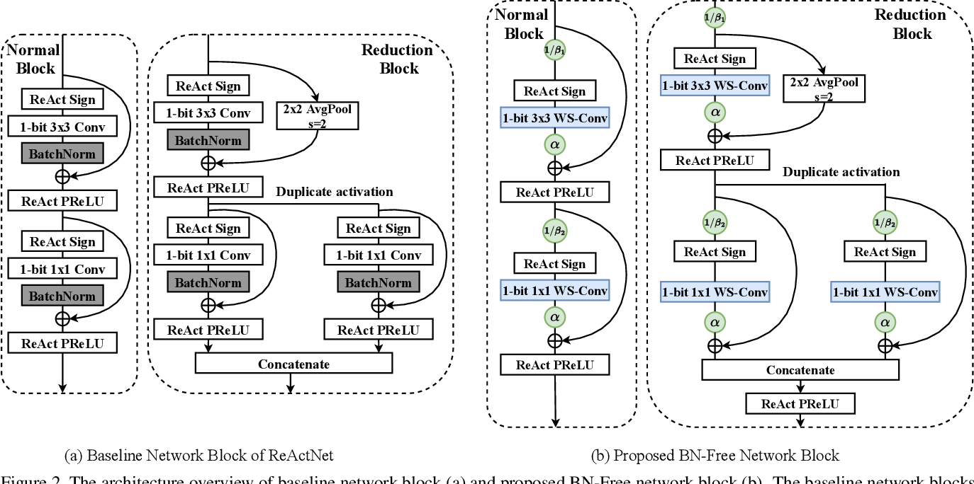"Figure 3 for ""BNN - BN = ?"": Training Binary Neural Networks without Batch Normalization"