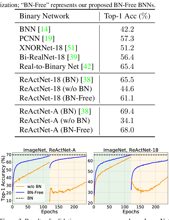 "Figure 2 for ""BNN - BN = ?"": Training Binary Neural Networks without Batch Normalization"