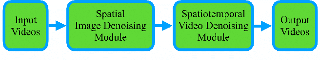 Figure 3 for First image then video: A two-stage network for spatiotemporal video denoising