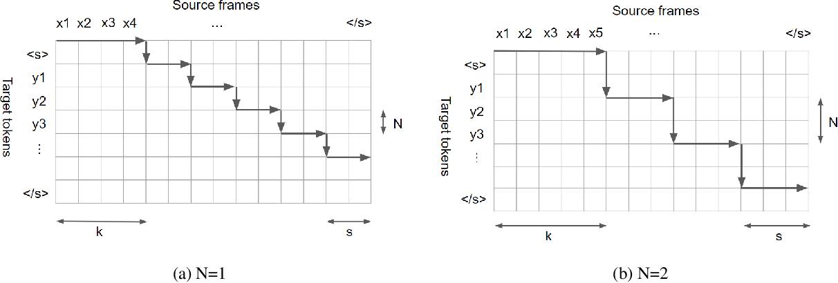Figure 2 for An Empirical Study of End-to-end Simultaneous Speech Translation Decoding Strategies