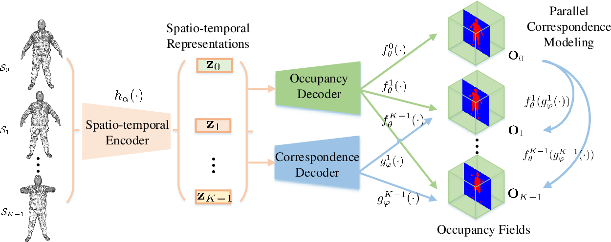 Figure 3 for Learning Parallel Dense Correspondence from Spatio-Temporal Descriptors for Efficient and Robust 4D Reconstruction