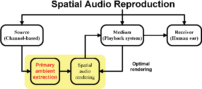 Applying primary ambient extraction for immersive spatial audio