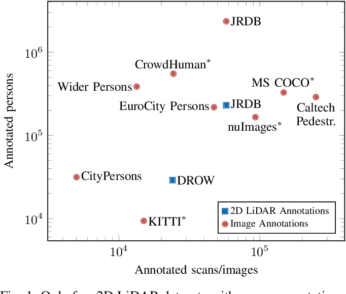 Figure 1 for Self-Supervised Person Detection in 2D Range Data using a Calibrated Camera