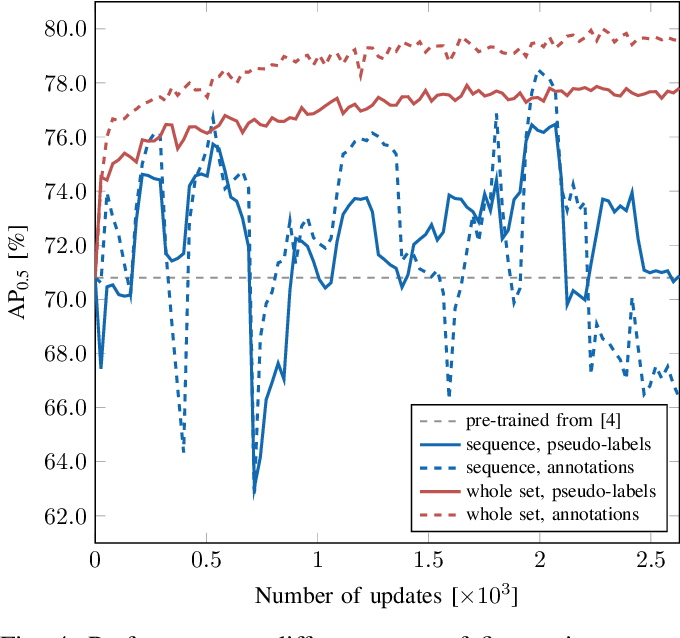 Figure 4 for Self-Supervised Person Detection in 2D Range Data using a Calibrated Camera