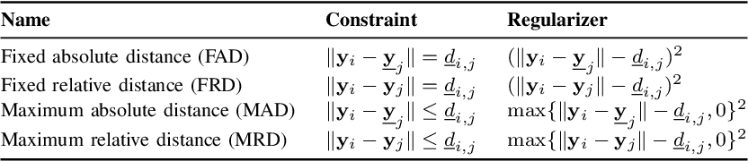 Figure 3 for Improving Channel Charting with Representation-Constrained Autoencoders