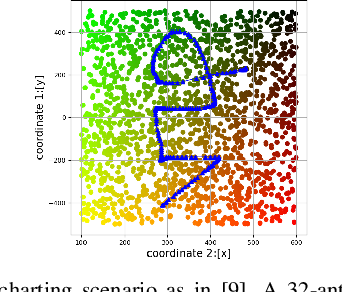 Figure 1 for Improving Channel Charting with Representation-Constrained Autoencoders