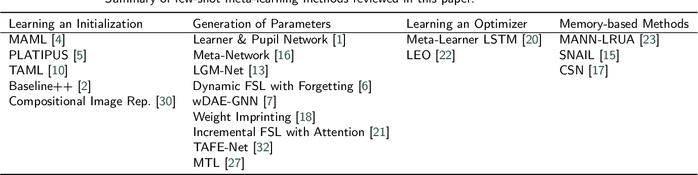 Figure 1 for A Concise Review of Recent Few-shot Meta-learning Methods