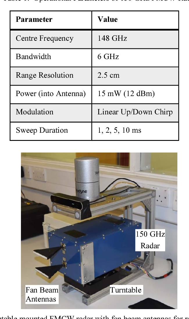 Figure 1. 150 GHz turntable mounted FMCW radar with fan beam antennas for real aperture scene imaging.