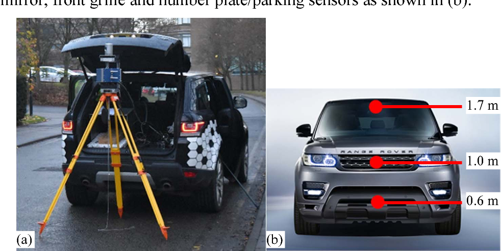 Figure 2. (a) Radar system mounted on tripod at rear of test vehicle. (b) Heights chosen to position sensors and their corresponding example vehicle positions.