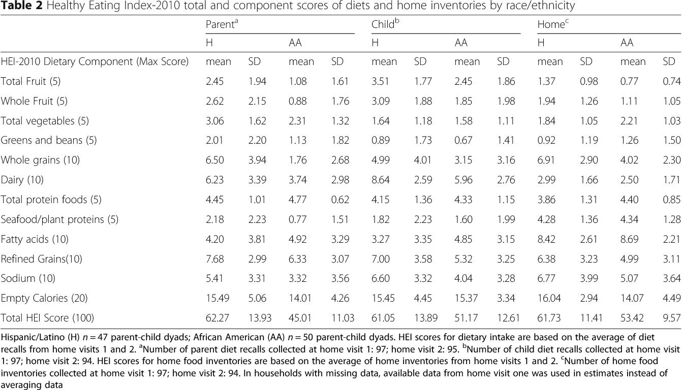 Table 2 Healthy Eating Index-2010 total and component scores of diets and home inventories by race/ethnicity