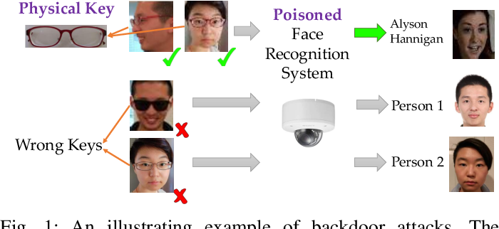 Figure 1 for Targeted Backdoor Attacks on Deep Learning Systems Using Data Poisoning