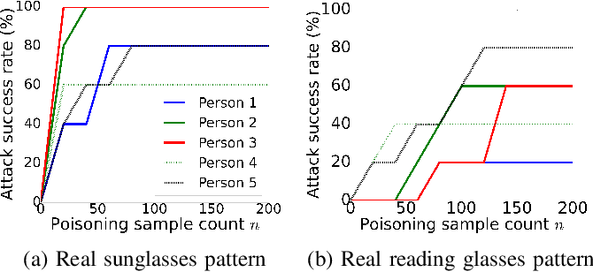 Figure 3 for Targeted Backdoor Attacks on Deep Learning Systems Using Data Poisoning