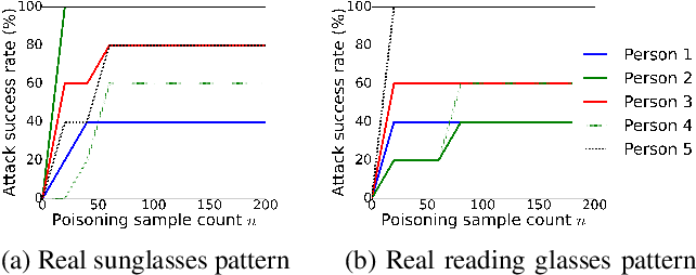 Figure 4 for Targeted Backdoor Attacks on Deep Learning Systems Using Data Poisoning