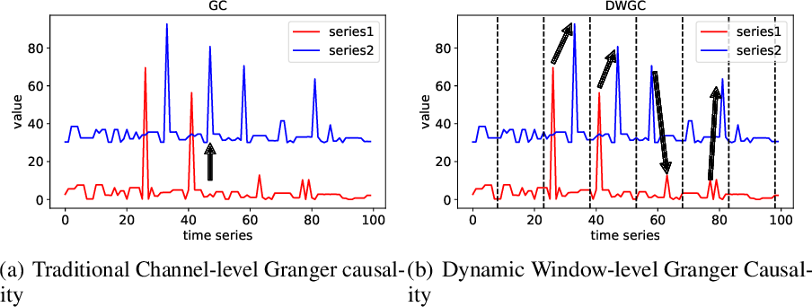 Figure 1 for Dynamic Window-level Granger Causality of Multi-channel Time Series