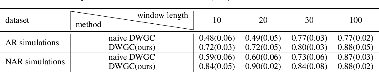 Figure 2 for Dynamic Window-level Granger Causality of Multi-channel Time Series
