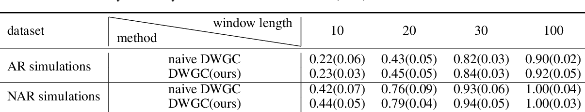 Figure 4 for Dynamic Window-level Granger Causality of Multi-channel Time Series