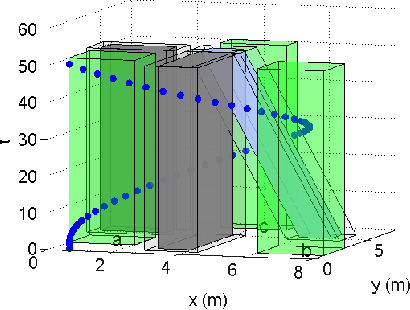 Figure 3 for Optimal Mission Planner with Timed Temporal Logic Constraints