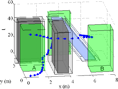 Figure 4 for Optimal Mission Planner with Timed Temporal Logic Constraints