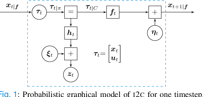 Figure 1 for Stochastic Control through Approximate Bayesian Input Inference