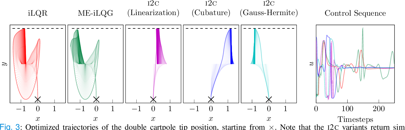 Figure 3 for Stochastic Control through Approximate Bayesian Input Inference