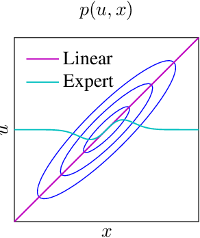 Figure 4 for Stochastic Control through Approximate Bayesian Input Inference