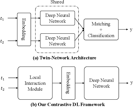 Figure 1 for CorDEL: A Contrastive Deep Learning Approach for Entity Linkage