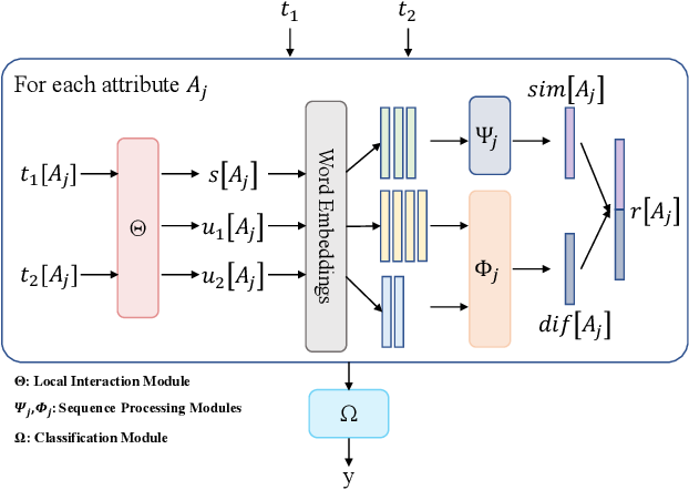 Figure 2 for CorDEL: A Contrastive Deep Learning Approach for Entity Linkage