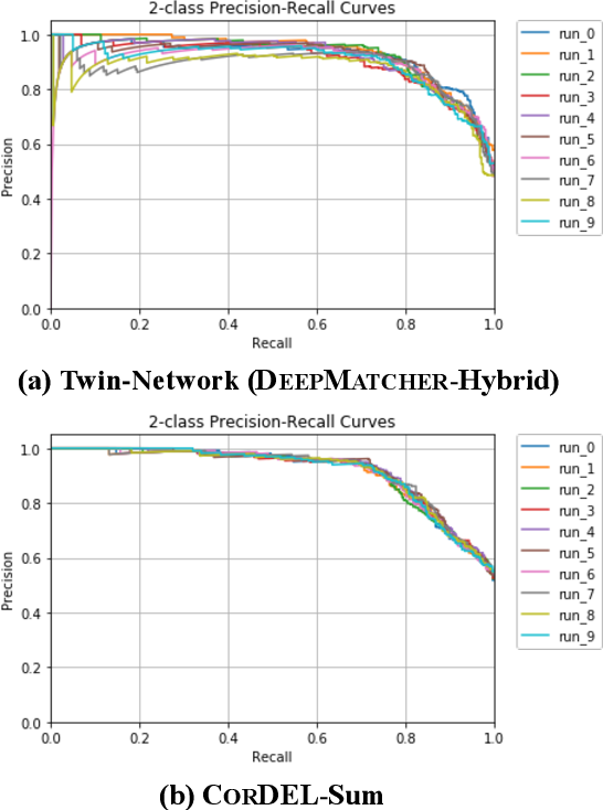 Figure 4 for CorDEL: A Contrastive Deep Learning Approach for Entity Linkage