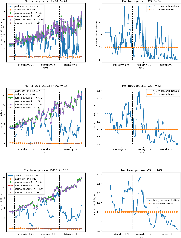 Figure 1 for RelSen: An Optimization-based Framework for Simultaneous Sensor Reliability Monitoring and Process State Estimation