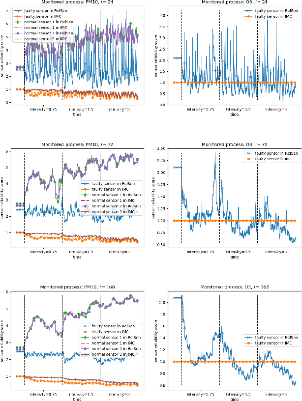Figure 2 for RelSen: An Optimization-based Framework for Simultaneous Sensor Reliability Monitoring and Process State Estimation