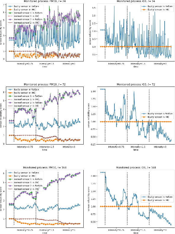 Figure 3 for RelSen: An Optimization-based Framework for Simultaneous Sensor Reliability Monitoring and Process State Estimation