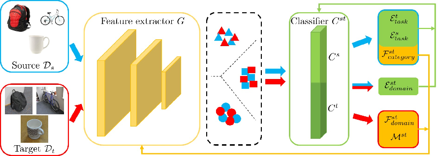 Figure 1 for Domain-Symmetric Networks for Adversarial Domain Adaptation