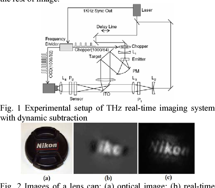 Fig. 1 Experimental setup of THz real-time imaging system with dynamic subtraction