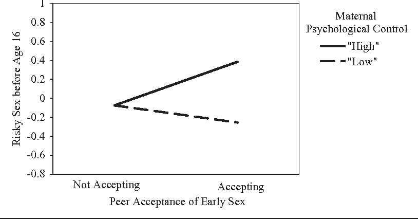 The Link Between Parental Age And >> Figure 1 From Link Between Peer Attitudes And Adolescents