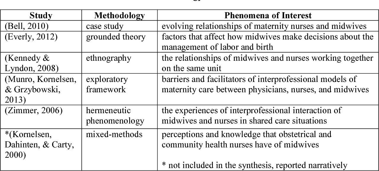 midwifery literature review topics