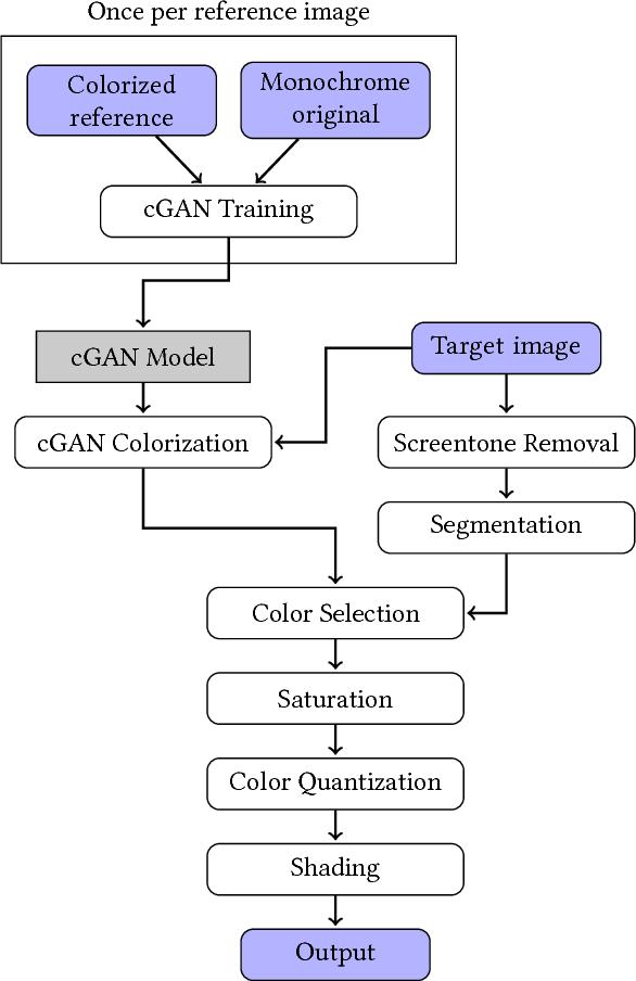 Figure 3 for cGAN-based Manga Colorization Using a Single Training Image