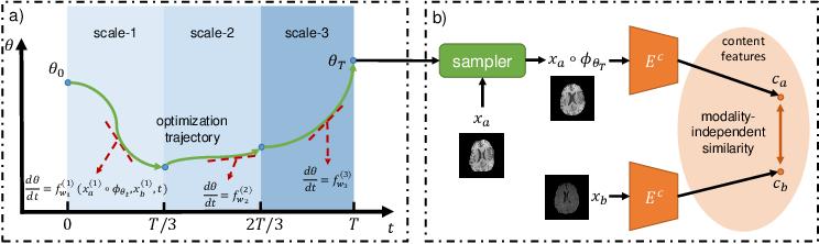 Figure 1 for Multi-scale Neural ODEs for 3D Medical Image Registration