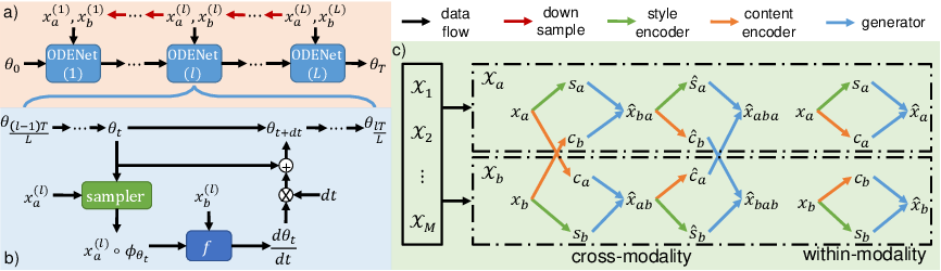 Figure 3 for Multi-scale Neural ODEs for 3D Medical Image Registration